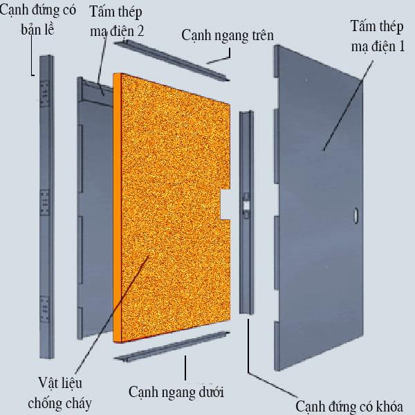 Các công đoạn sản xuất cửa thép chống cháy【Chi tiết】 - Thế giới ...